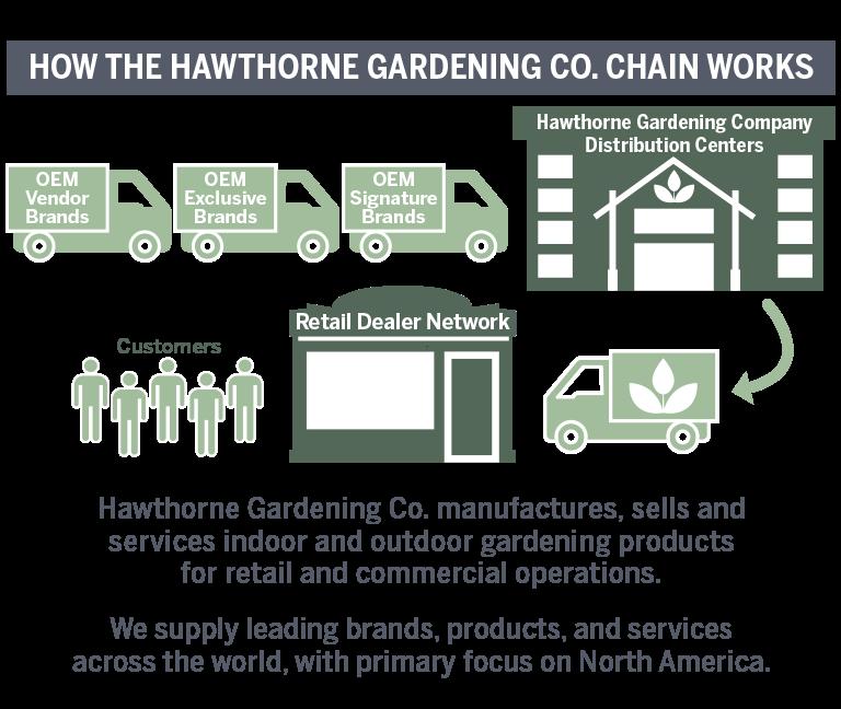 Hawthorne Gardening Company Chain